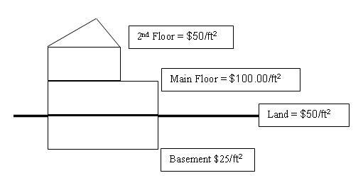 House floor plan math project